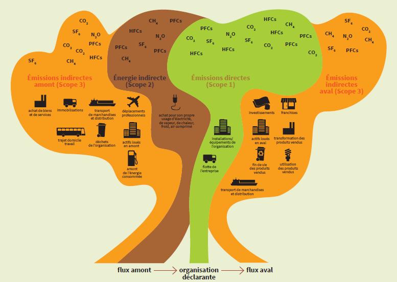 émissions directes et indirectes de gaz à effet de serre